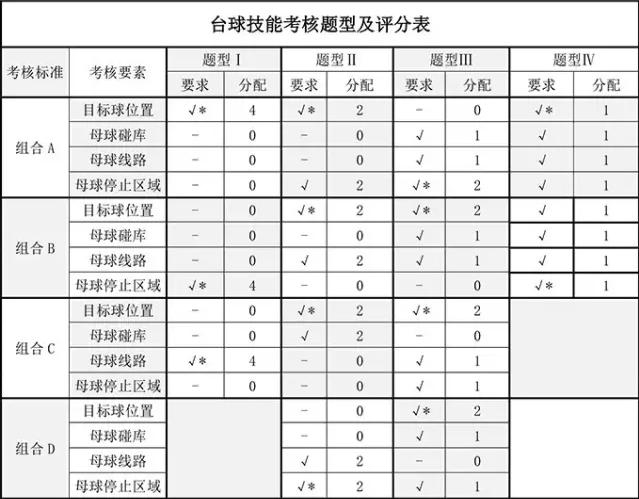 中台协发布《全国台球运动锻炼标准实施办法》